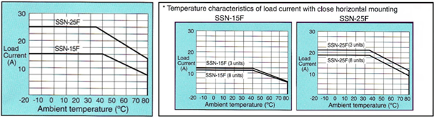 Temperature Characteristics of Load Current