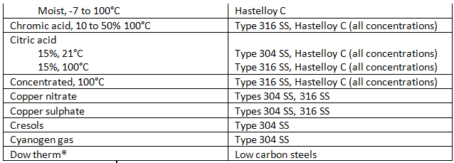 Thermowell Materials Selection Guide - Pyrosales