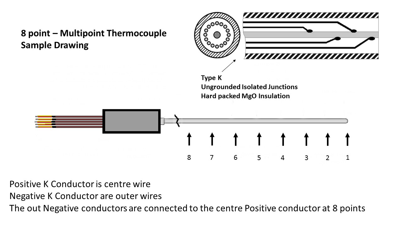 Sample multipoint thermocouple