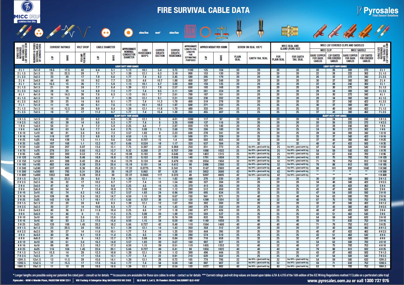 Fire survival cable reference guide keyboard keysfo Gallery