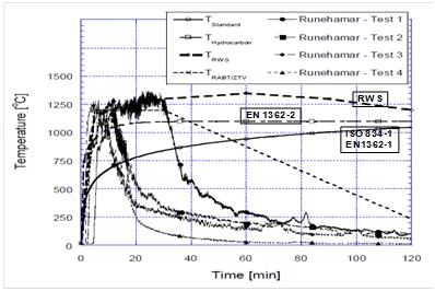 MIMS Graph 2